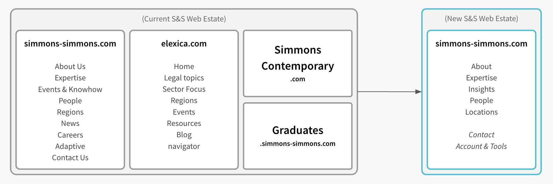 2.Simmons-webEstate